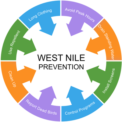 image of west nile prevention tips